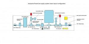 aeroponic power cart components